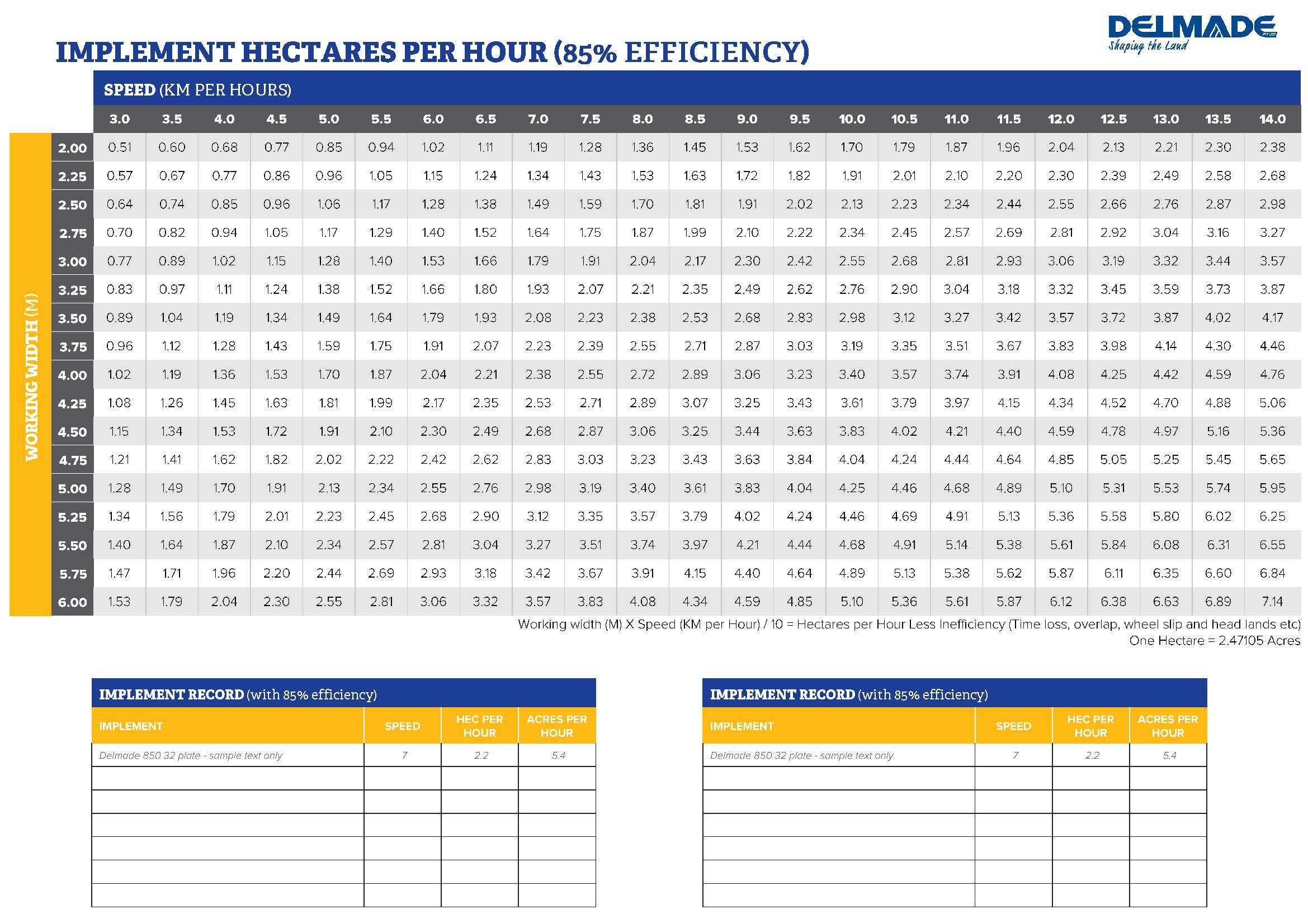 Delmade Free Download Implement Hectares per Hour Calculation Chart